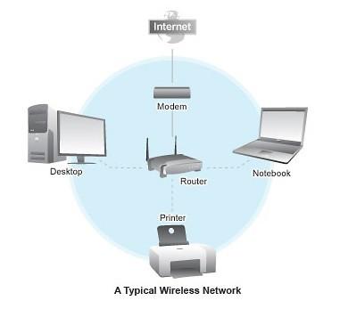 Cum maresc puterea semnalului retelei wireless