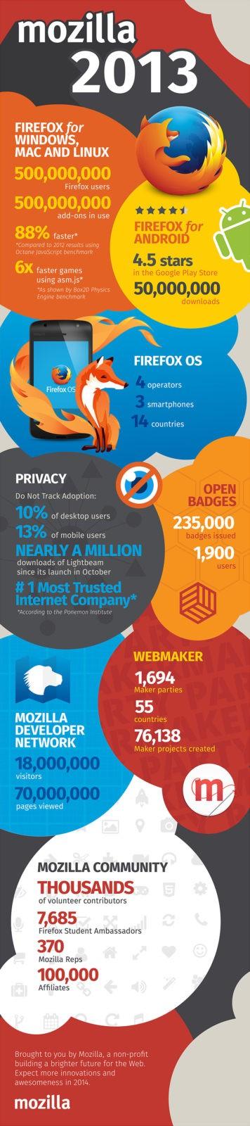 Realizari principale Mozilla in anul 2013