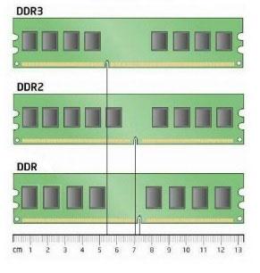Cum aleg memoria RAM