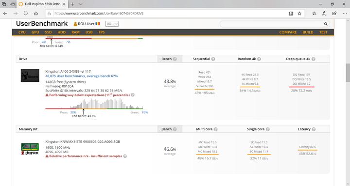 Rezultatul testului SSD in UserBenchmark