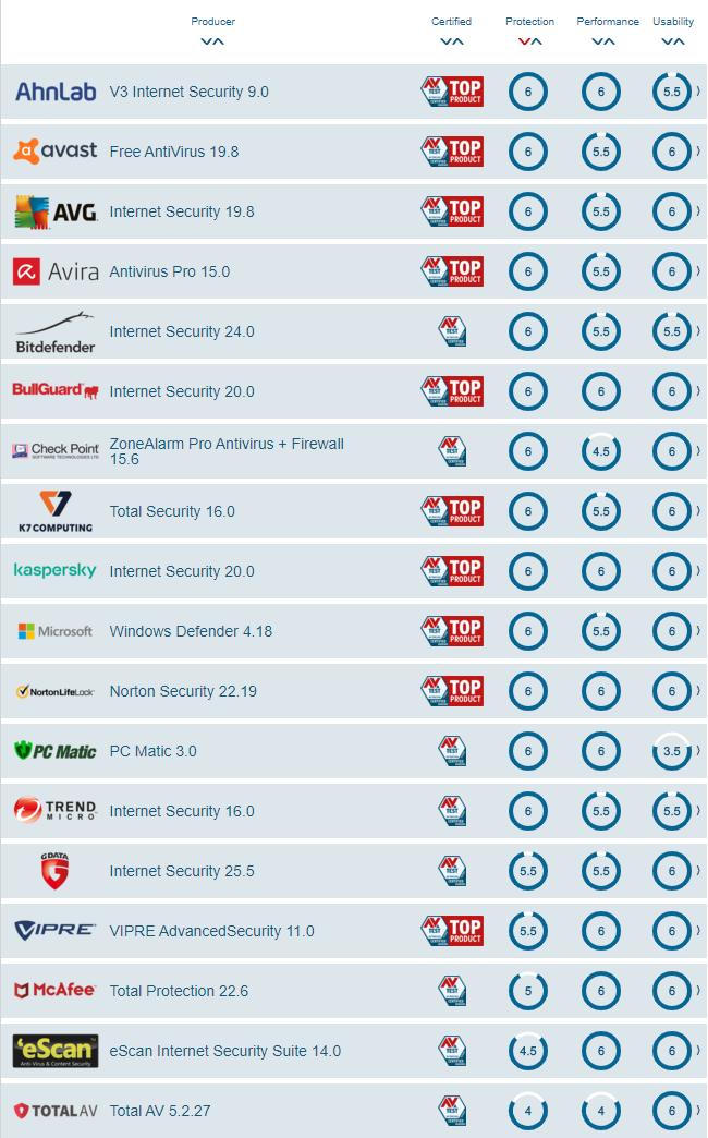 Rezultatele testului AV-Test pe 2020